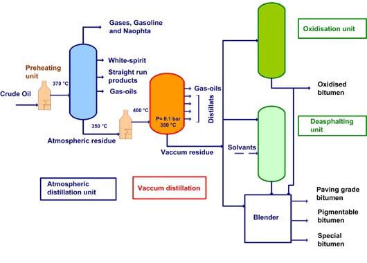 what is bitumen production
