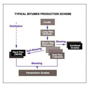 what is bitumen production